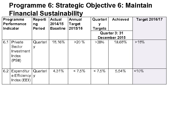 Programme 6: Strategic Objective 6: Maintain Financial Sustainability Programme Performance Indicator Reporti Actual Annual