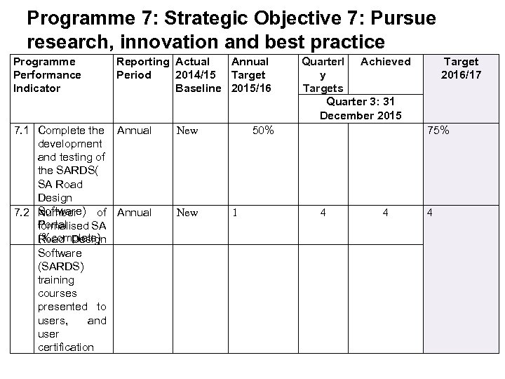 Programme 7: Strategic Objective 7: Pursue research, innovation and best practice Programme Performance Indicator