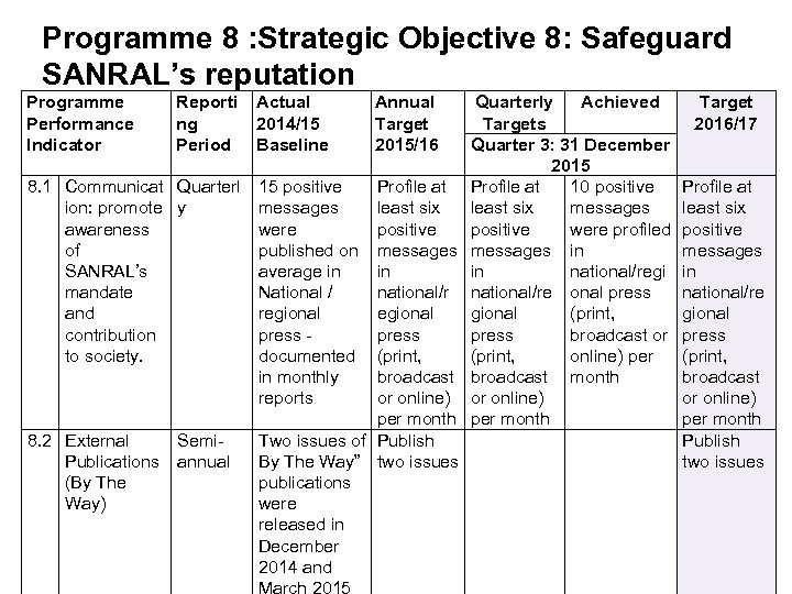 Programme 8 : Strategic Objective 8: Safeguard SANRAL's reputation Programme Performance Indicator Reporti ng