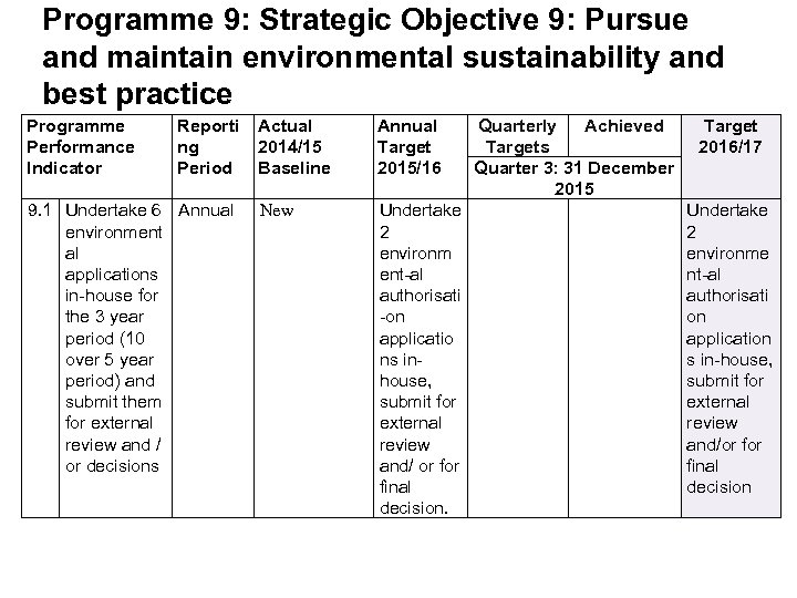 Programme 9: Strategic Objective 9: Pursue and maintain environmental sustainability and best practice Programme