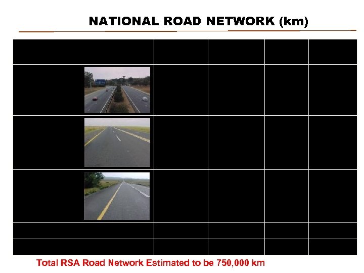 NATIONAL ROAD NETWORK (km) Description Non Toll Agency Toll BOT Total 610 520 443