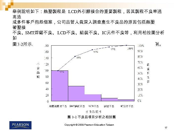 舉例說明如下:熱壓製程是 LCD外引腳接合的重要製程,因其製程不良率過 高造 成多件客戶抱怨個案,公司品管人員深入調查產生不良品的原因包括熱壓 著壓接 不良、SMT焊錫不良、 LCD不良、組裝不良、IC元件不良等,利用柏拉圖分析 如 圖 3 -2所示。其中熱壓著壓接不良與 SMT焊錫不良共佔了 80%以上的比例。 圖