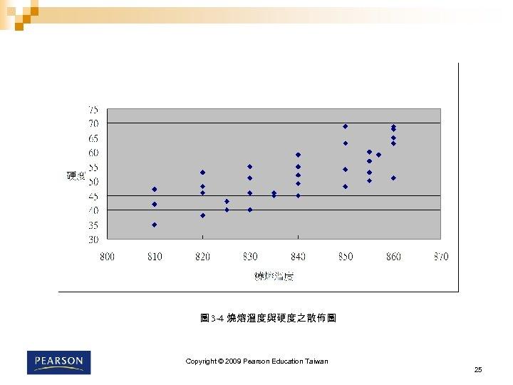 圖 3 -4 燒熔溫度與硬度之散佈圖 Copyright © 2009 Pearson Education Taiwan 25