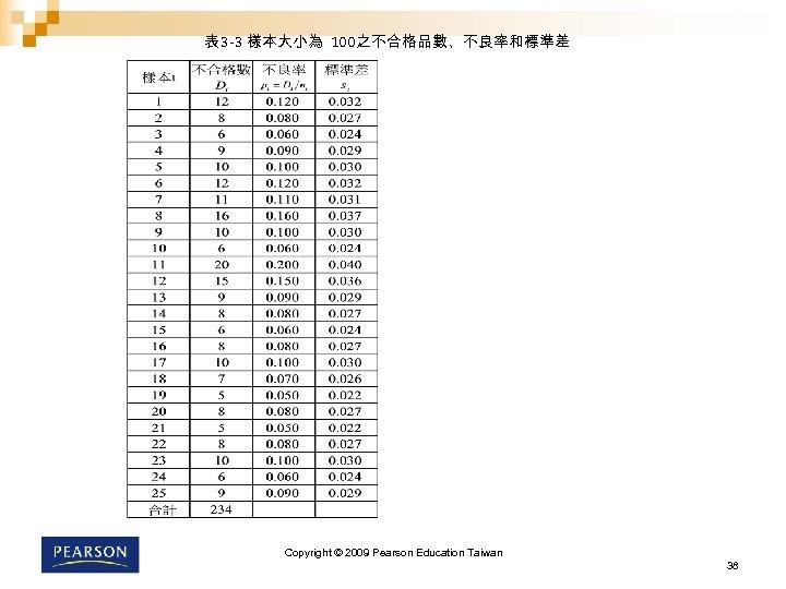 表 3 -3 樣本大小為 100之不合格品數、不良率和標準差 Copyright © 2009 Pearson Education Taiwan 38