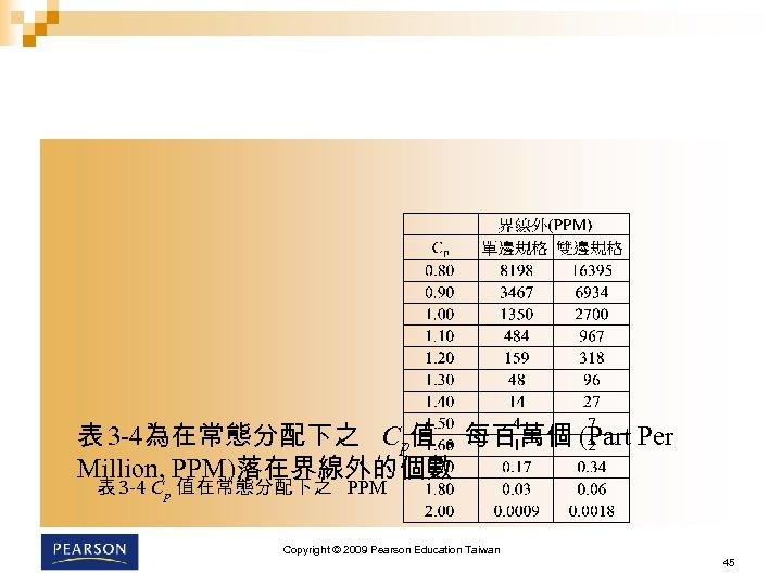 表 3 -4為在常態分配下之 Cp值,每百萬個 (Part Per Million, PPM)落在界線外的個數 表 3 -4 Cp 值在常態分配下之 PPM