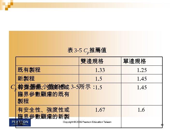 表 3 -5 Cp推薦值 雙邊規格 1. 33 既有製程 1. 5 新製程 Cp 有安全性、強度性或 3