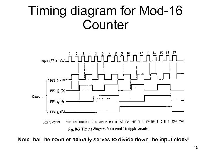 Timing diagram for Mod-16 Counter Note that the counter actually serves to divide down