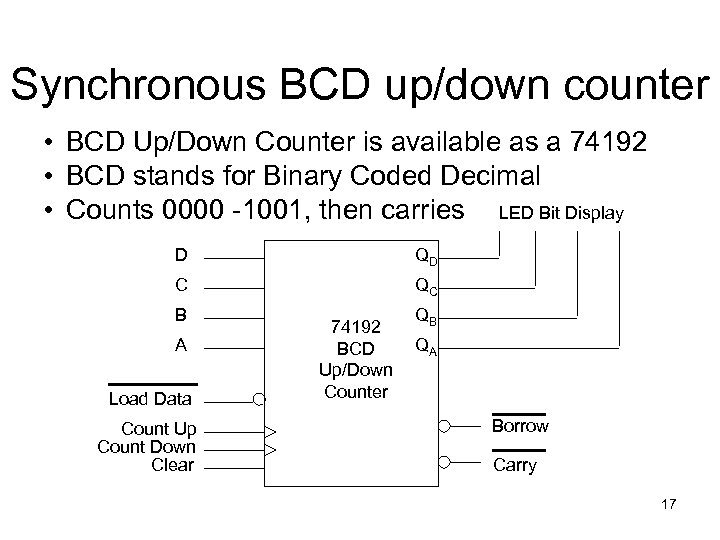 Synchronous BCD up/down counter • BCD Up/Down Counter is available as a 74192 •
