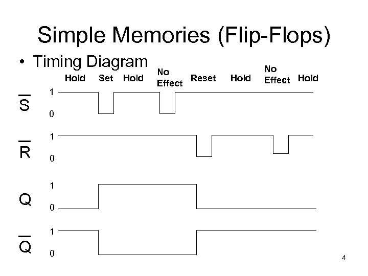 Simple Memories (Flip-Flops) • Timing Diagram Hold S 1 Set Hold No Reset Effect