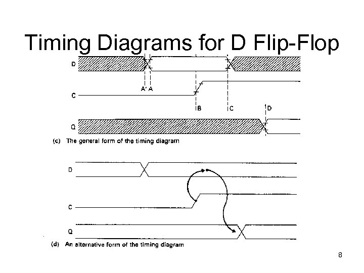 Timing Diagrams for D Flip-Flop 8