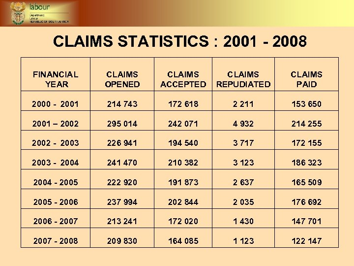 CLAIMS STATISTICS : 2001 - 2008 FINANCIAL YEAR CLAIMS OPENED CLAIMS ACCEPTED CLAIMS REPUDIATED
