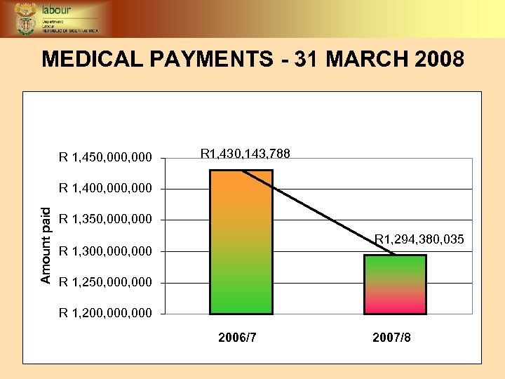 MEDICAL PAYMENTS - 31 MARCH 2008 R 1, 450, 000 R 1, 430, 143,