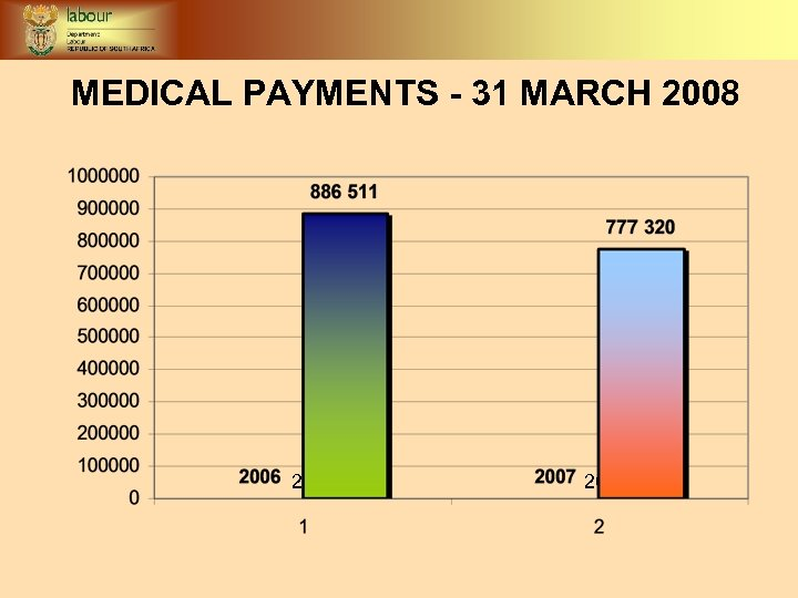 MEDICAL PAYMENTS - 31 MARCH 2008 2006/7 2007/8