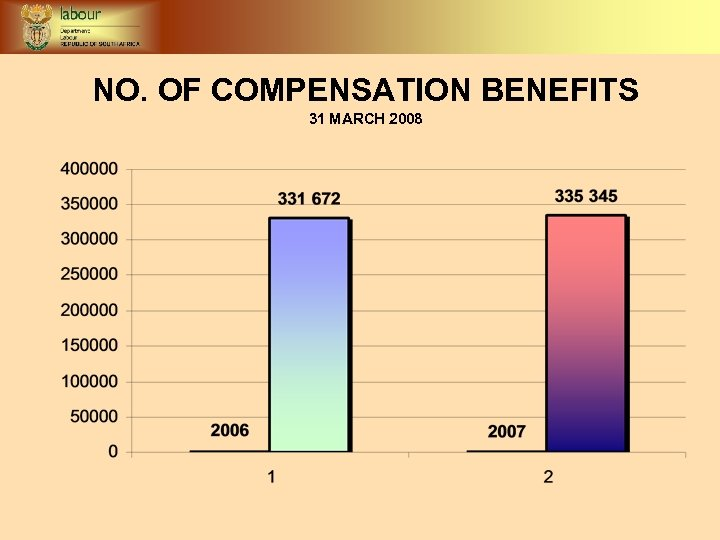 NO. OF COMPENSATION BENEFITS 31 MARCH 2008
