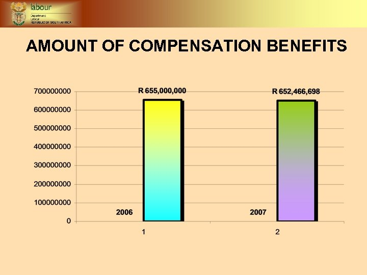 AMOUNT OF COMPENSATION BENEFITS