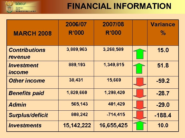FINANCIAL INFORMATION 2006/07 R' 000 2007/08 R' 000 Variance % Contributions revenue Investment income