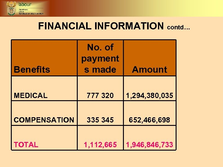 FINANCIAL INFORMATION contd… Benefits No. of payment s made Amount MEDICAL 777 320 1,