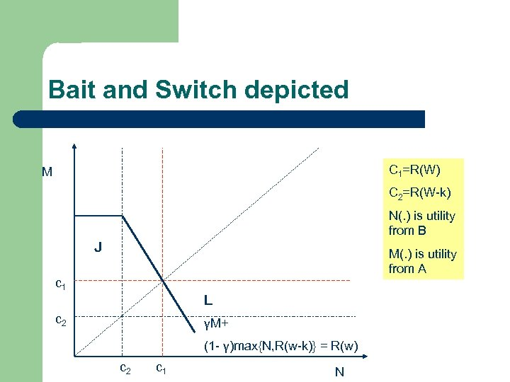 Bait and Switch depicted C 1=R(W) M C 2=R(W-k) N(. ) is utility from