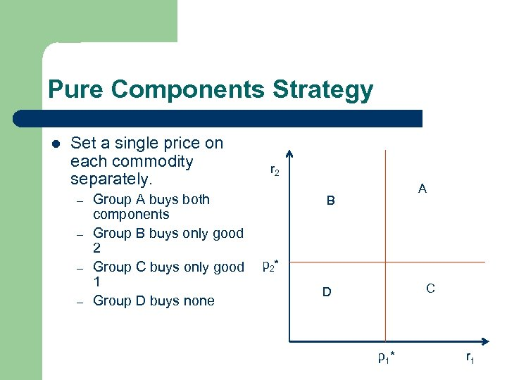 Pure Components Strategy l Set a single price on each commodity separately. – –