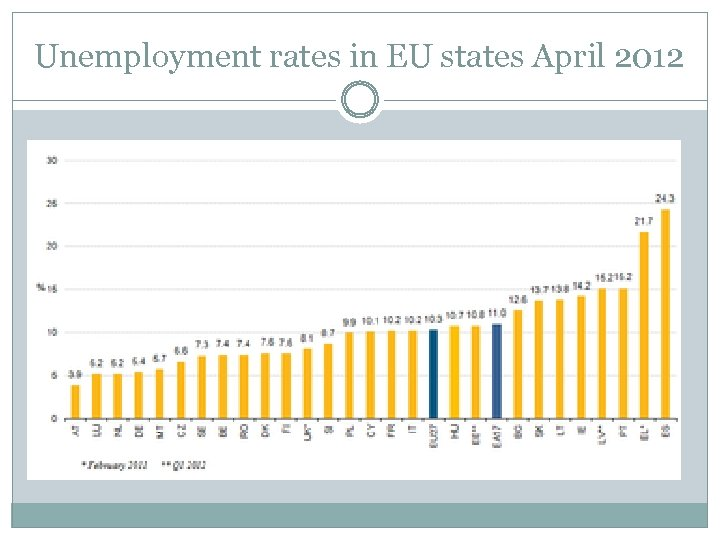 Unemployment rates in EU states April 2012