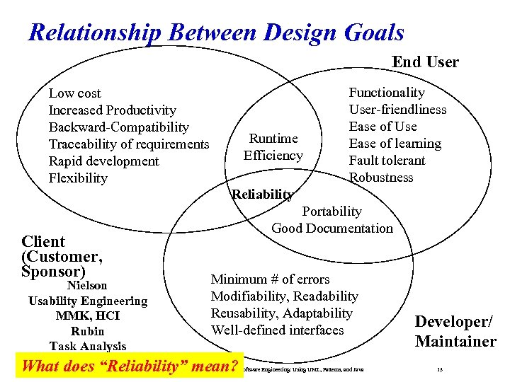 Relationship Between Design Goals End User Low cost Increased Productivity Backward-Compatibility Traceability of requirements