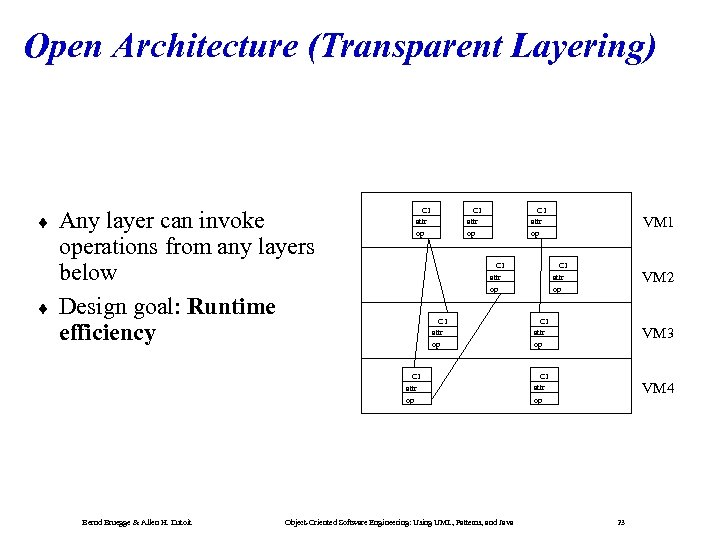 Open Architecture (Transparent Layering) ¨ ¨ C 1 attr op Any layer can invoke