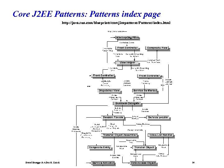 Core J 2 EE Patterns: Patterns index page http: //java. sun. com/blueprints/corej 2 eepatterns/Patterns/index.