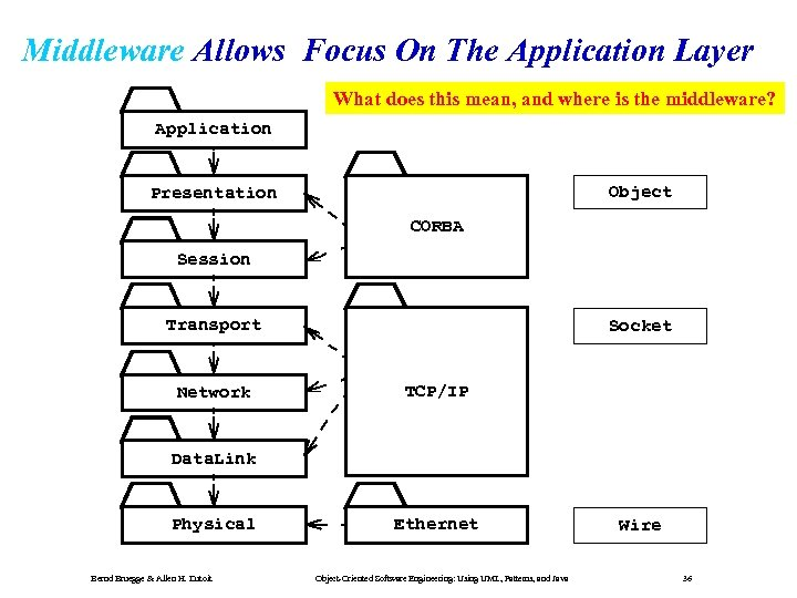 Middleware Allows Focus On The Application Layer What does this mean, and where is