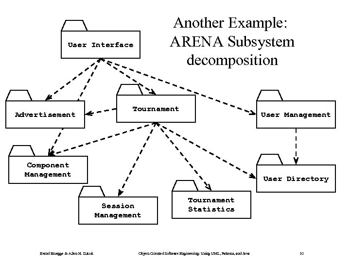 Another Example: ARENA Subsystem decomposition User Interface Advertisement Tournament User Management Component Management User