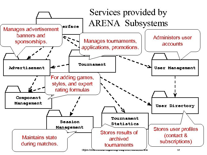 Services provided by ARENA Subsystems User Interface Manages advertisement banners and sponsorships. Manages tournaments,