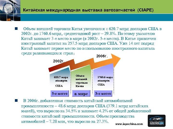 Китайская международная выставка автозапчастей (CIAPE) n Объем внешней торговли Китая увеличился с 620. 7