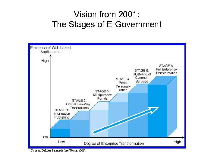 Vision from 2001: The Stages of E-Government Source: Deloitte Research (see Wong, 2001).