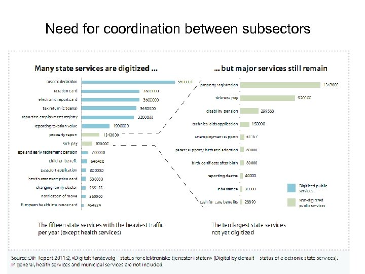 Need for coordination between subsectors