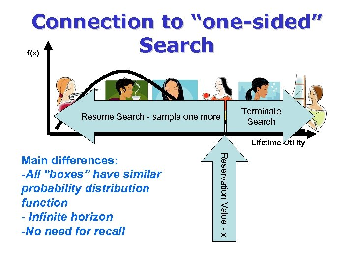 """Connection to """"one-sided"""" Search f(x) Resume Search - sample one more Terminate Search Lifetime"""