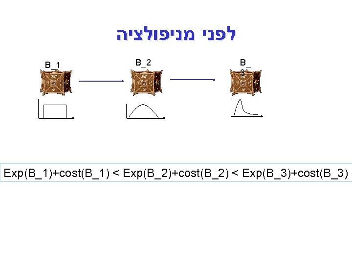 לפני מניפולציה B_1 B_2 B_ 3 Exp(B_1)+cost(B_1) < Exp(B_2)+cost(B_2) < Exp(B_3)+cost(B_3)