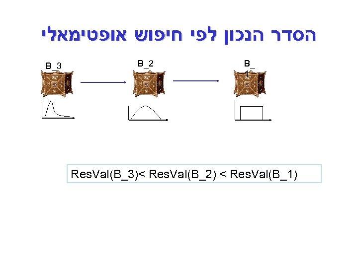 הסדר הנכון לפי חיפוש אופטימאלי _ B 1 2_ B )1_ Res. Val(B_3)<