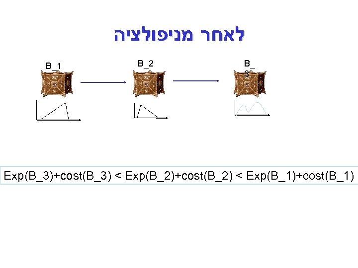 לאחר מניפולציה B_1 B_2 B_ 3 Exp(B_3)+cost(B_3) < Exp(B_2)+cost(B_2) < Exp(B_1)+cost(B_1)