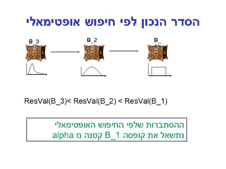 הסדר הנכון לפי חיפוש אופטימאלי _ B 1 2_ B 3_ B )1_