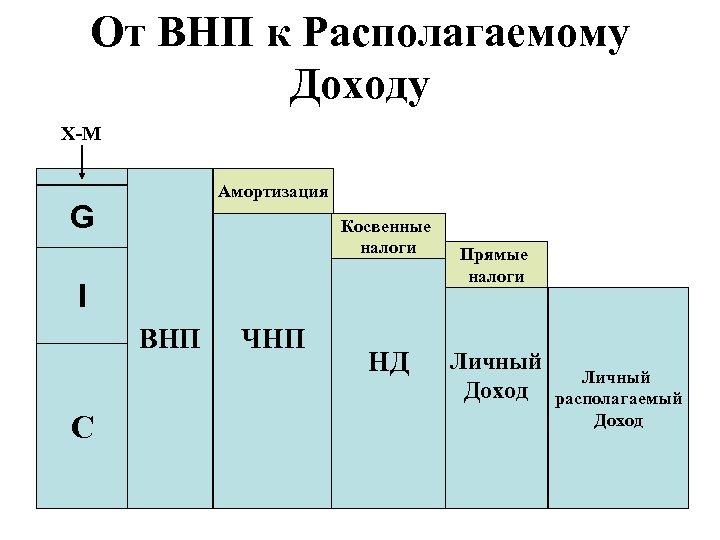 От ВНП к Располагаемому Доходу X-M Амортизация G Косвенные налоги I ВНП С ЧНП
