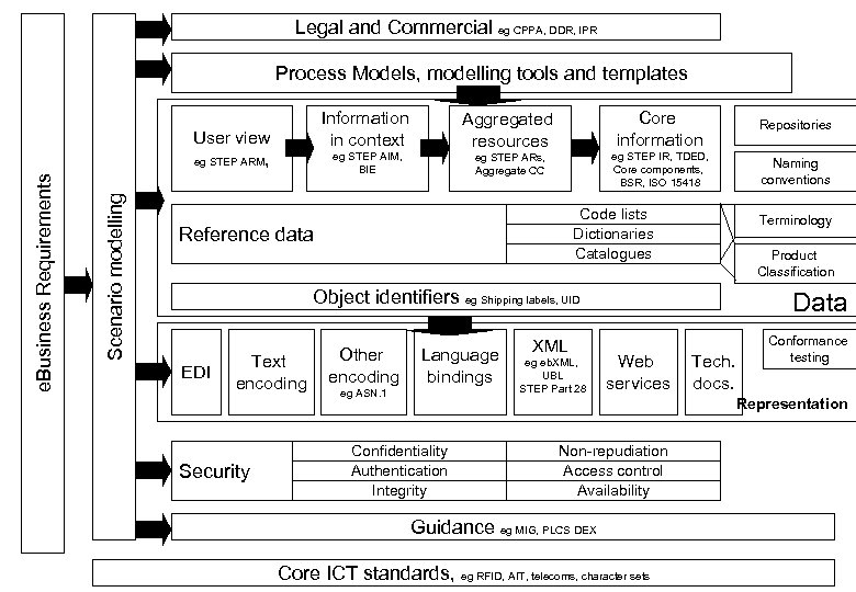 Process Models, modelling tools and templates Information in context User view eg STEP ARM,