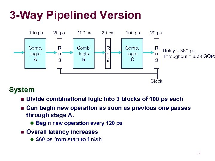 3 -Way Pipelined Version 100 ps 20 ps 100 ps Comb. logic A R