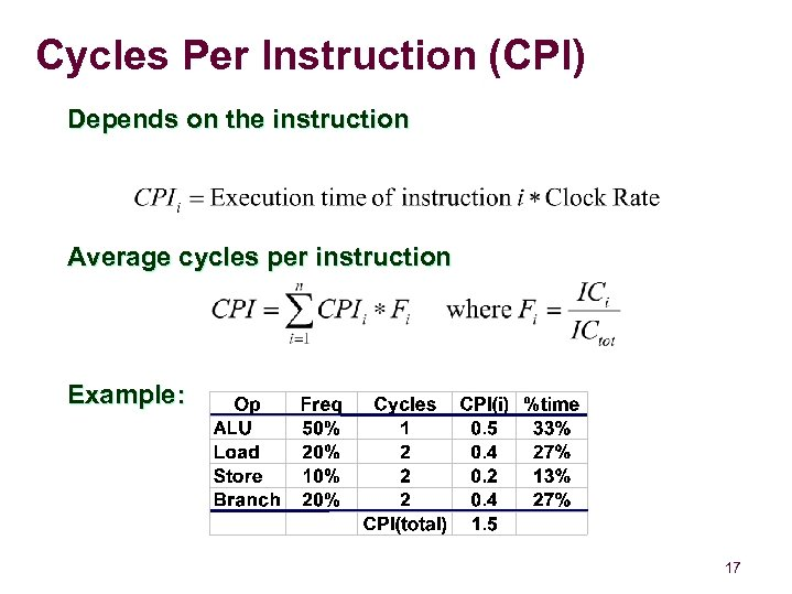 Cycles Per Instruction (CPI) Depends on the instruction Average cycles per instruction Example: 17