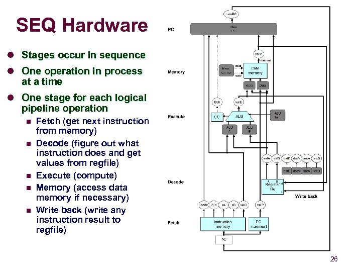 SEQ Hardware l Stages occur in sequence l One operation in process at a