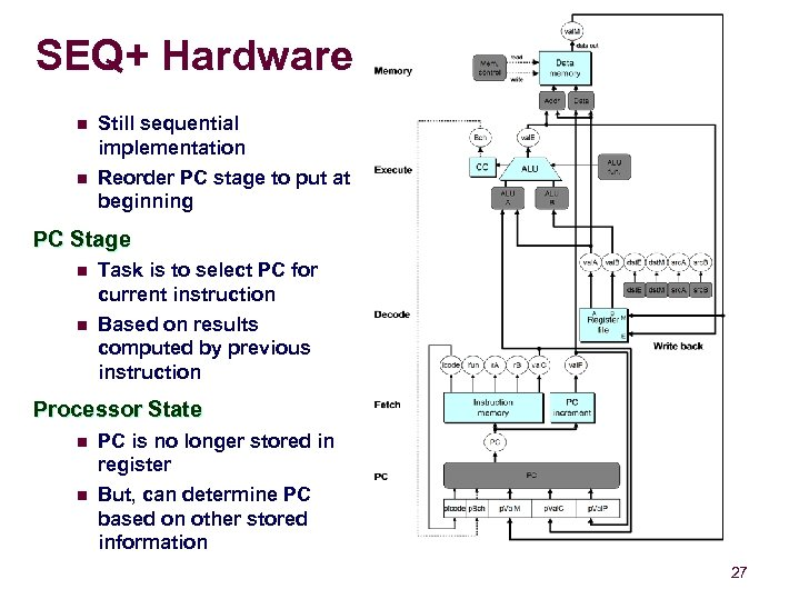 SEQ+ Hardware n n Still sequential implementation Reorder PC stage to put at beginning