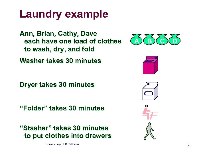 Laundry example Ann, Brian, Cathy, Dave each have one load of clothes to wash,