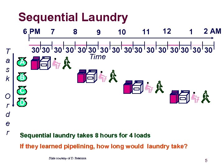 Sequential Laundry 6 PM T a s k O r d e r A