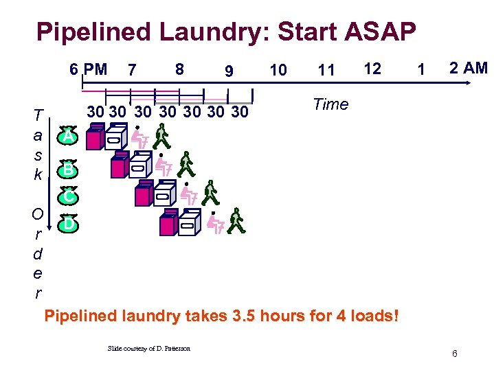 Pipelined Laundry: Start ASAP 6 PM T a s k 7 8 9 30