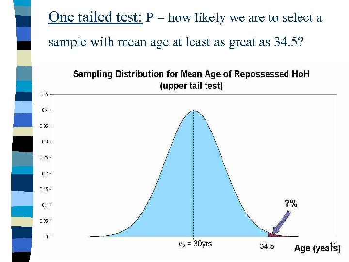One tailed test: P = how likely we are to select a sample with