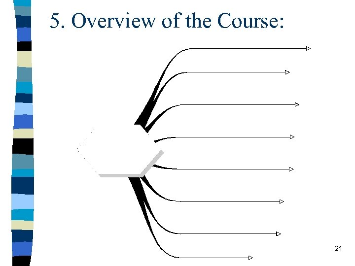 5. Overview of the Course: 21