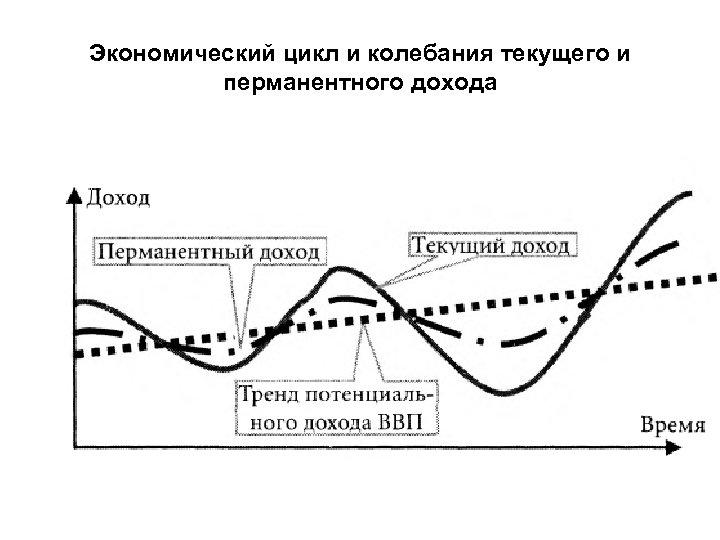 Экономический цикл и колебания текущего и перманентного дохода